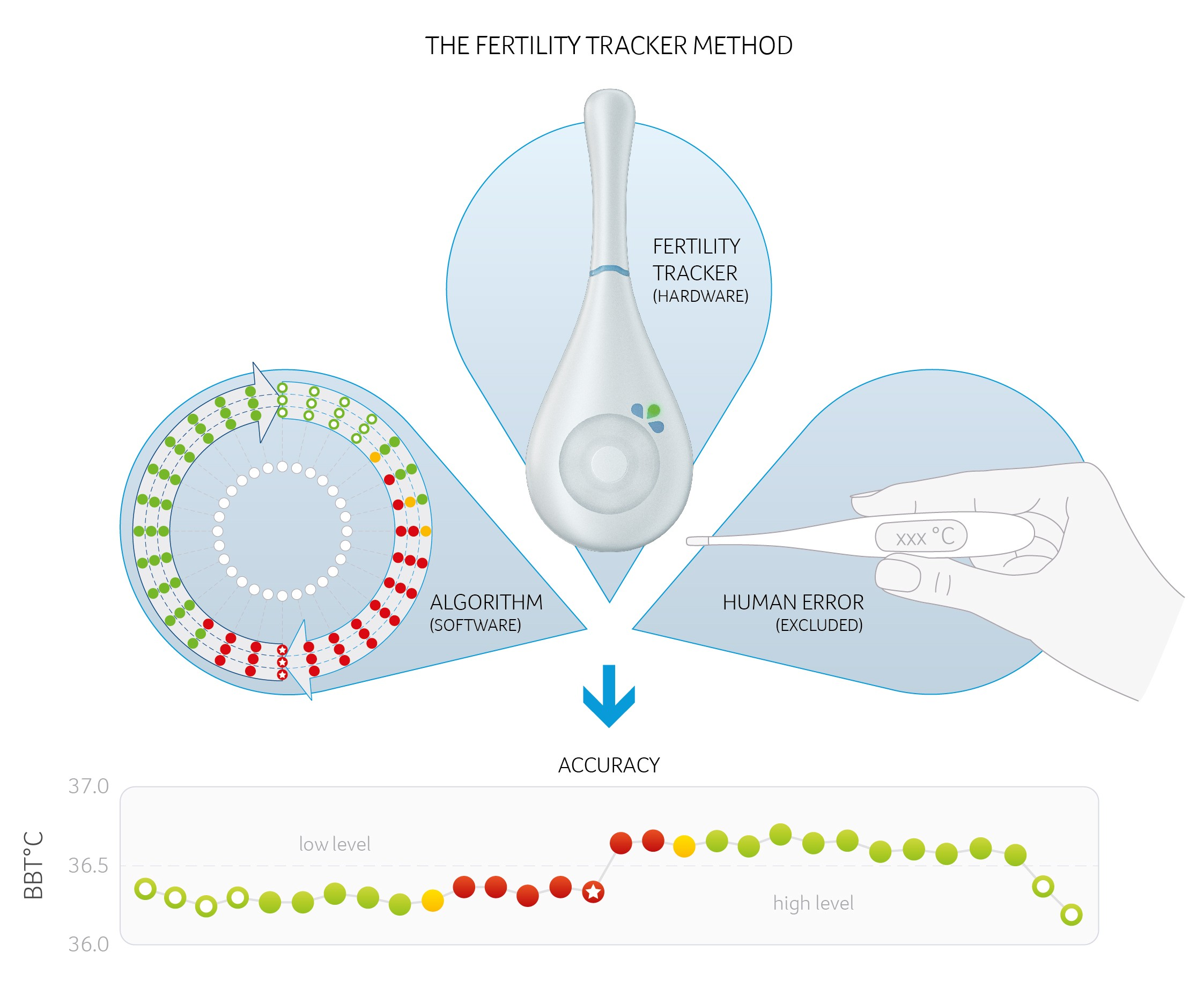 Die-Fertility-Tracker-Methode
