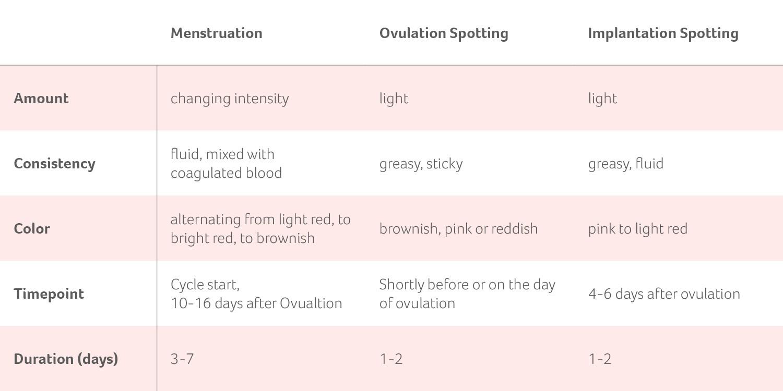Ovulation what spotting is Ovulation Bleeding: